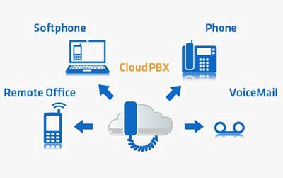 Cloud PBX / VOIP Phone Systems